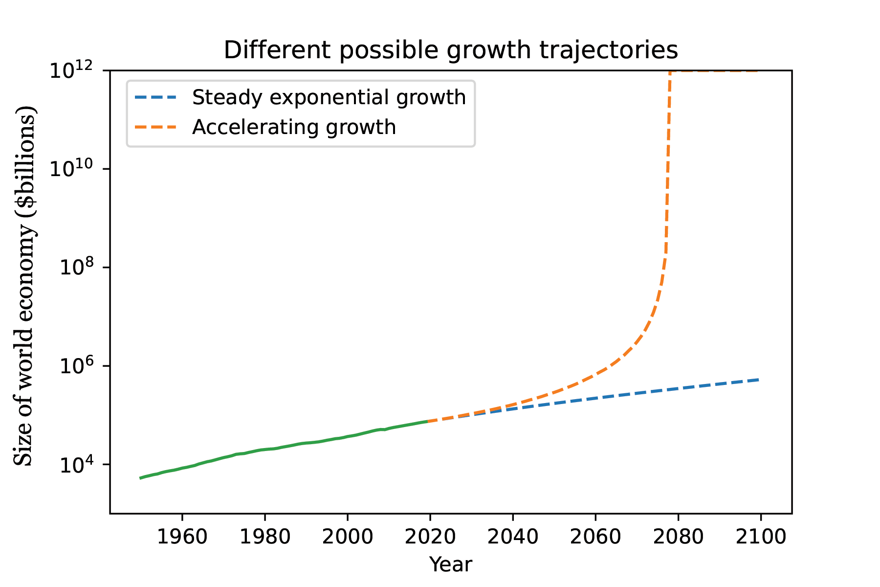 A chart showing that exponential growth would continue today's