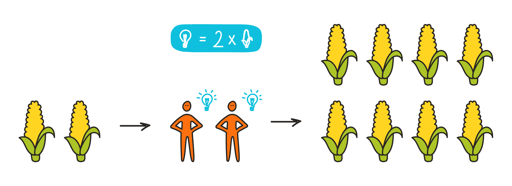 2 food units, supporting 2 people, each having an idea that doubles the amount of food production -> 8 food units